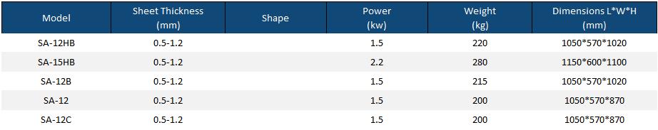 Pittsburgh Lockformer Machine Technical Parameters